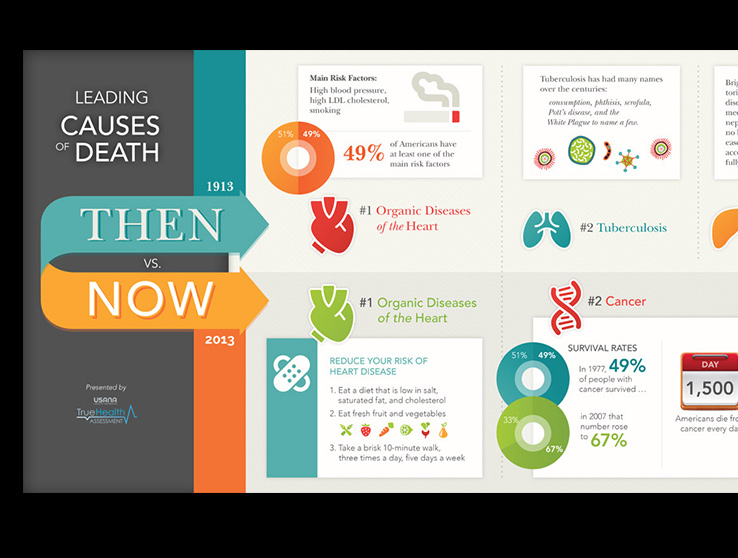 USANA: Leading Causes of Death, Then vs. Now Infographic – Mikelle ...